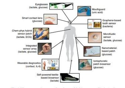 Review in Nature Biotechnology: Wearable biosensors for healthcare monitoring