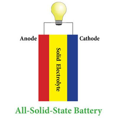 Pathways toward realizing the promise of all-solid-state batteries