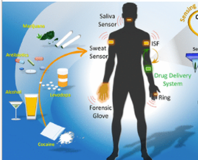 Wearable Electrochemical Sensors for the Monitoring and Screening of Drugs