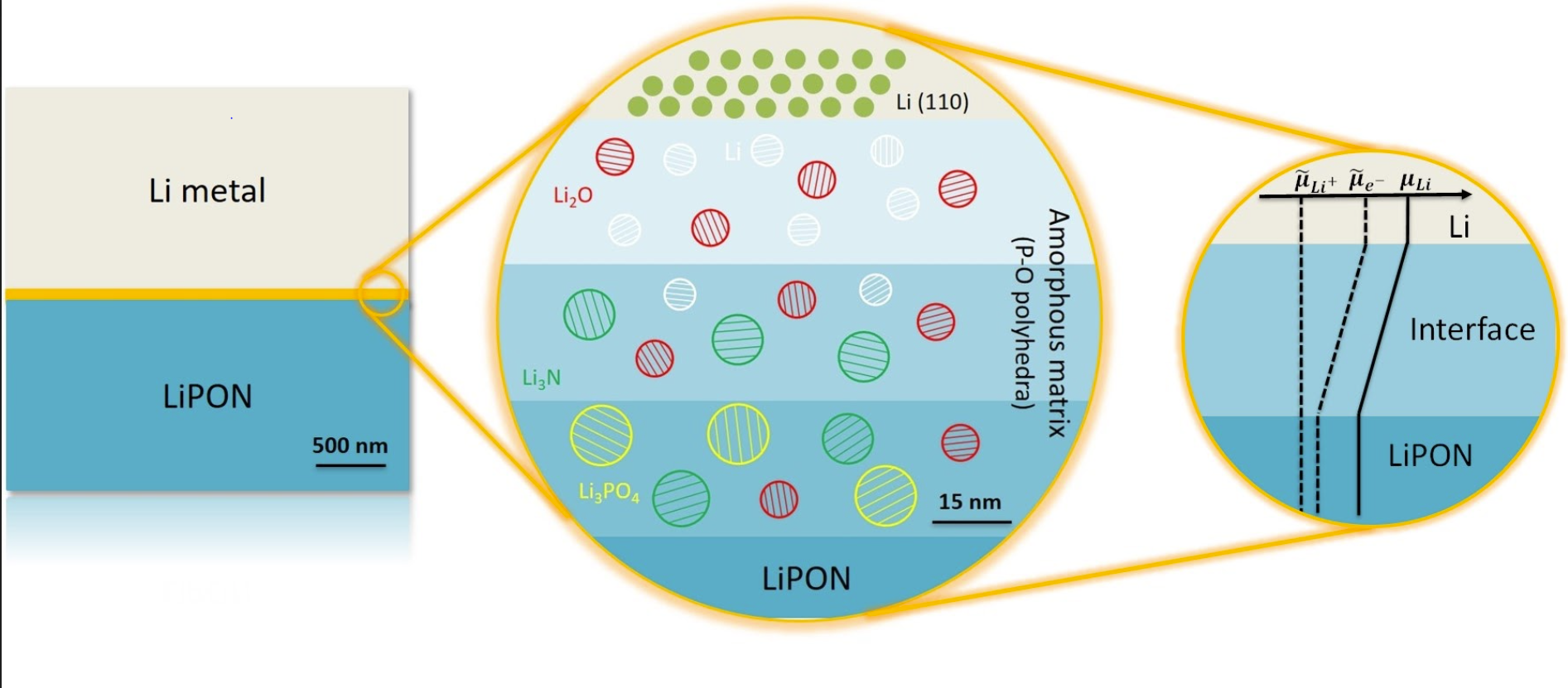 Toward all-solid-state lithium metal batteries