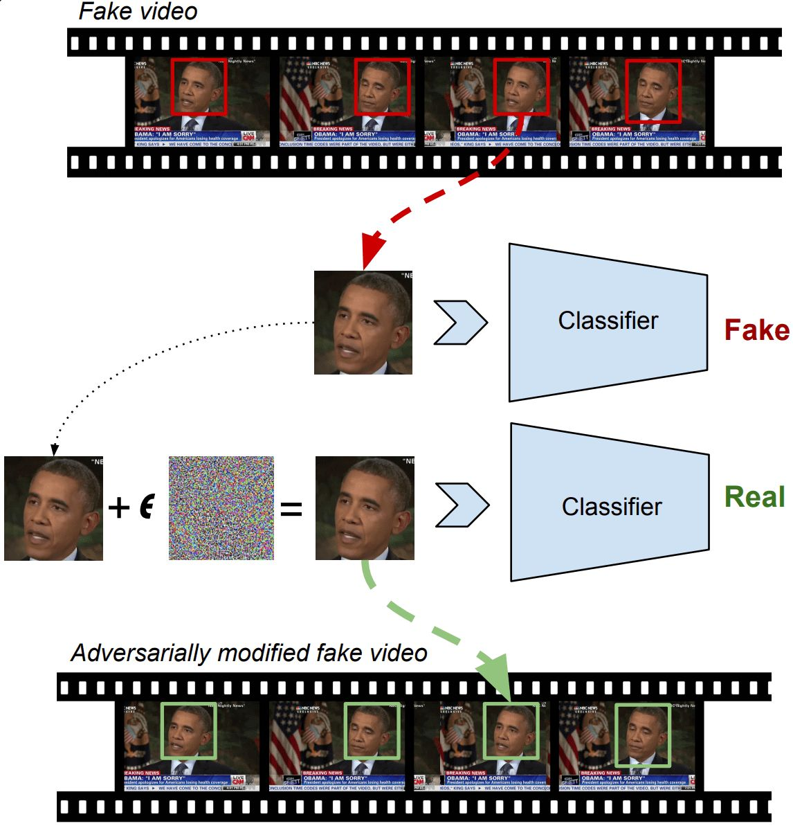 Deepfake detectors can be defeated, computer scientists show for the first time