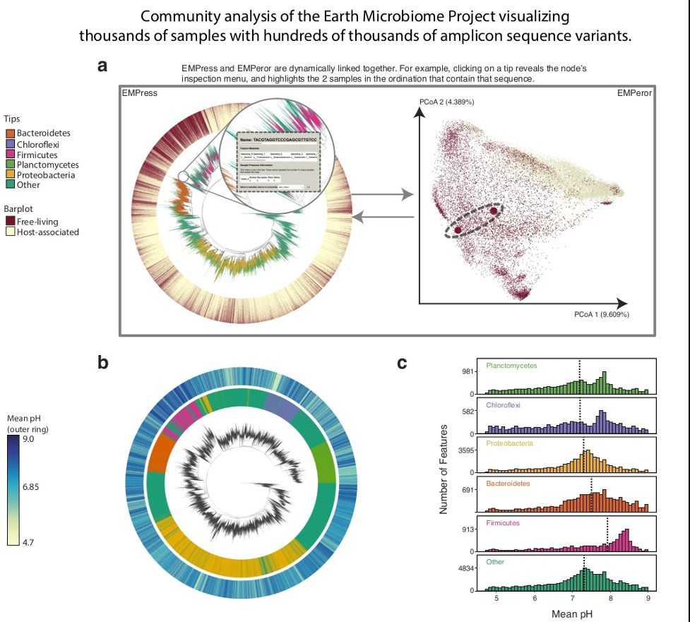 Researchers at UC San Diego Unveil New Interactive Web Tool for Visualizing Large-Scale Phylogenetic Trees